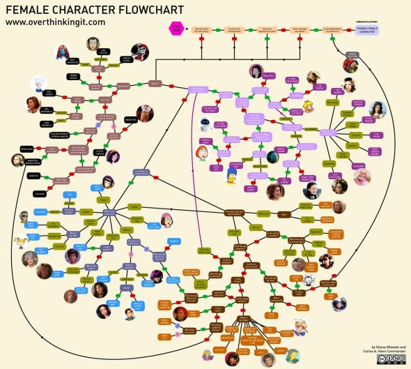 Female Character Flow Chart