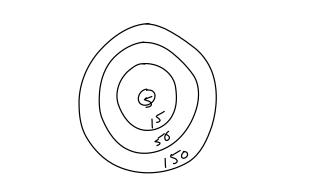 dunbar-breakdown-of-numbers